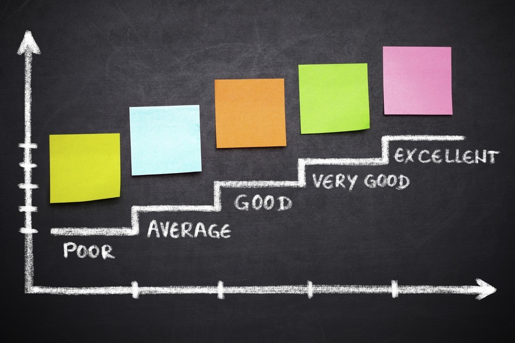 Chart of Performance Management Ratings from Poor to Excellent